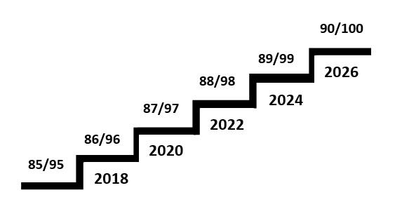 Fator 85/95: trampolim para se aposentar com idade mínima?